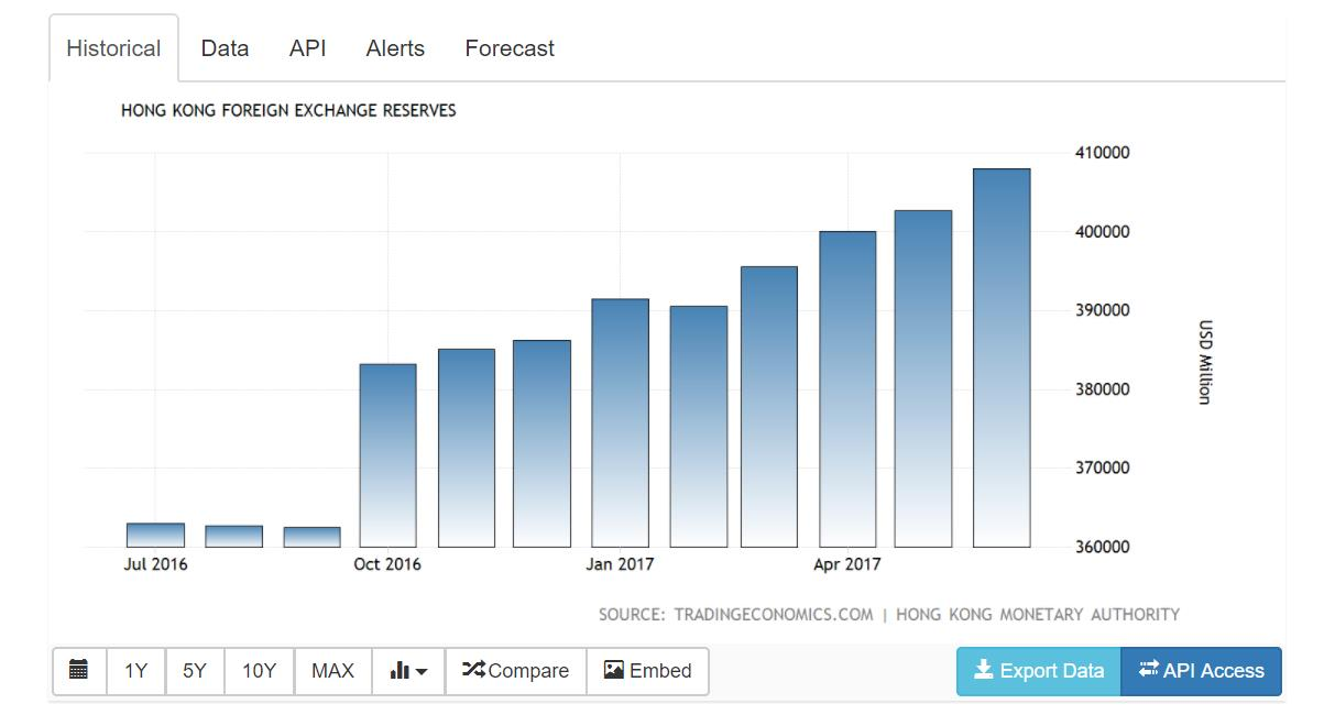 Forex reserves of china 2017