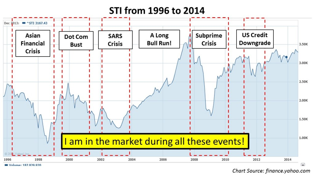 market over the years